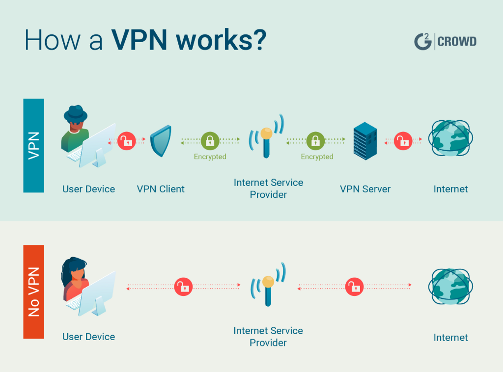 What Is VPN Used For 7 Things Why You Need It